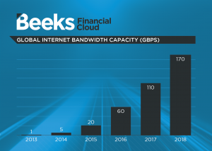 Beeks global internet bandwidth capacity